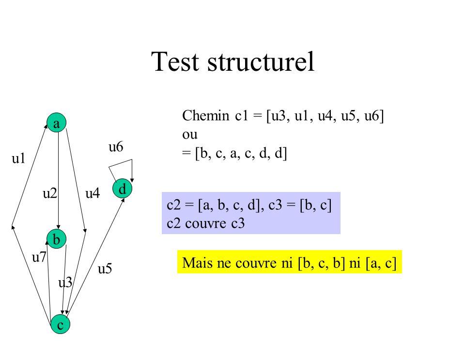 Test structurel Chemin c1 = [u3, u1, u4, u5, u6] ou